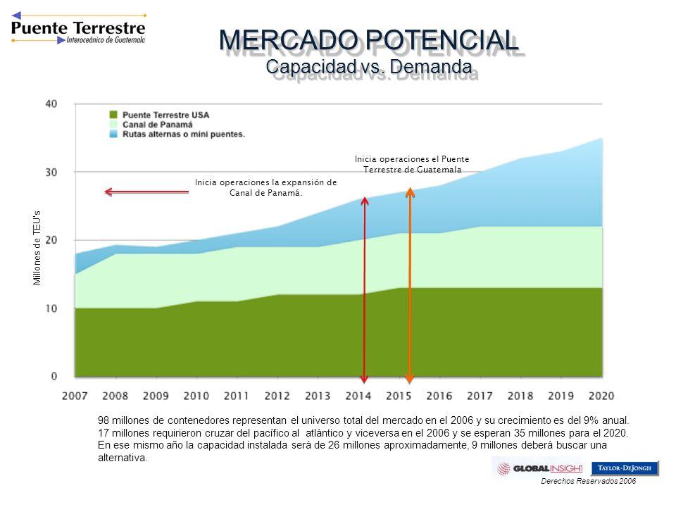 MERCADO POTENCIAL Capacidad vs. Demanda 98 millones de contenedores representan el universo total del mercado en el 2006 y su crecimiento es del 9% an