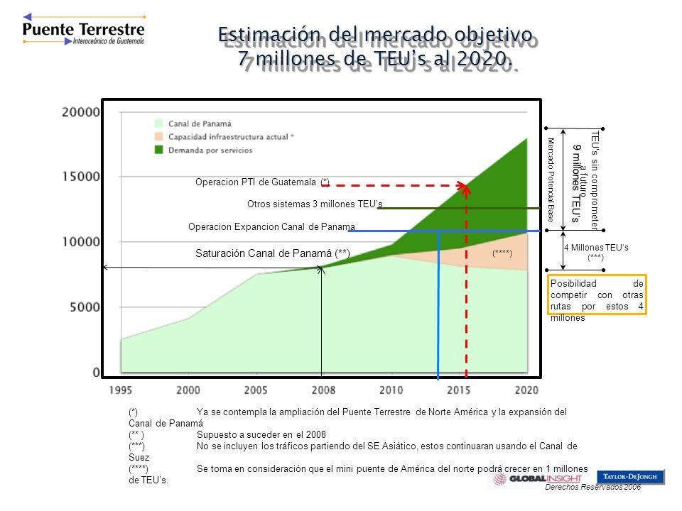 Estimación del mercado objetivo 7 millones de TEUs al 2020. Mercado Potencial Base TEUs sin comprometer a futuro Posibilidad de competir con otras rut