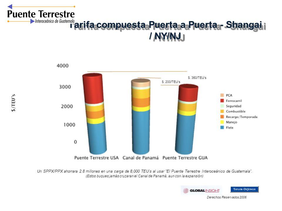 Tarifa compuesta Puerta a Puerta - Shangai / NY/NJ $/TEUs $. 350/TEUs Un SPPX/PPX ahorrara 2.8 millones en una carga de 8,000 TEUs al usar El Puente T