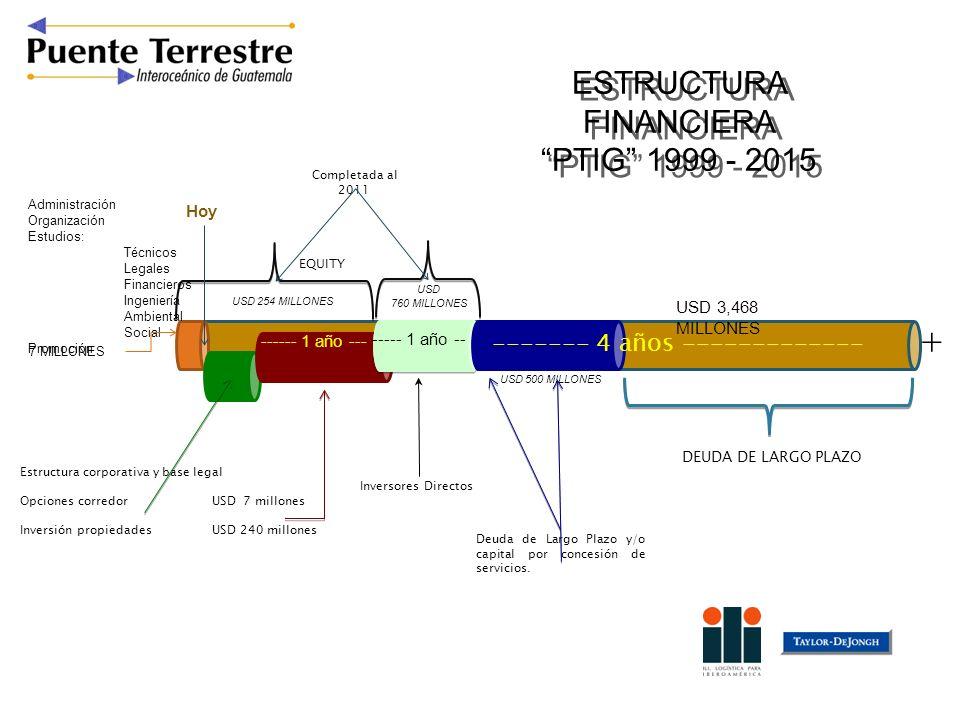 ESTRUCTURA FINANCIERA PTIG 1999 - 2015 ESTRUCTURA FINANCIERA PTIG 1999 - 2015 Administración Organización Estudios: Técnicos Legales Financieros Ingen