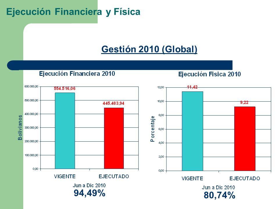 Ejecución Financiera y Física 94,49% Gestión 2010 (Global) 80,74%