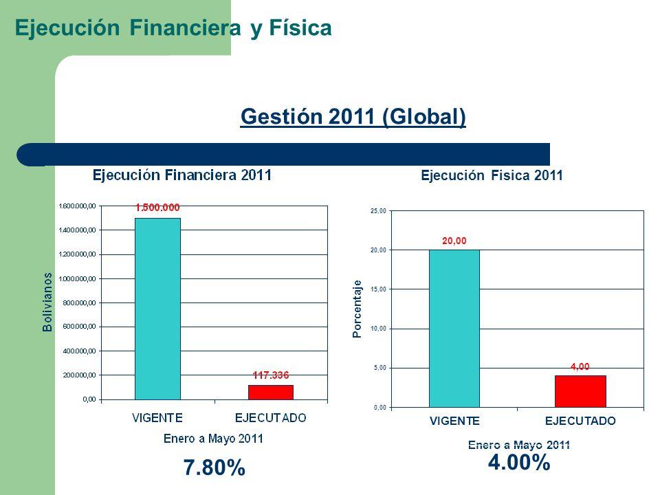 Ejecución Financiera y Física 7.80% Gestión 2011 (Global) 4.00%