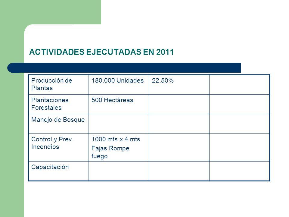 ACTIVIDADES EJECUTADAS EN 2011 Producción de Plantas 180.000 Unidades22.50% Plantaciones Forestales 500 Hectáreas Manejo de Bosque Control y Prev. Inc