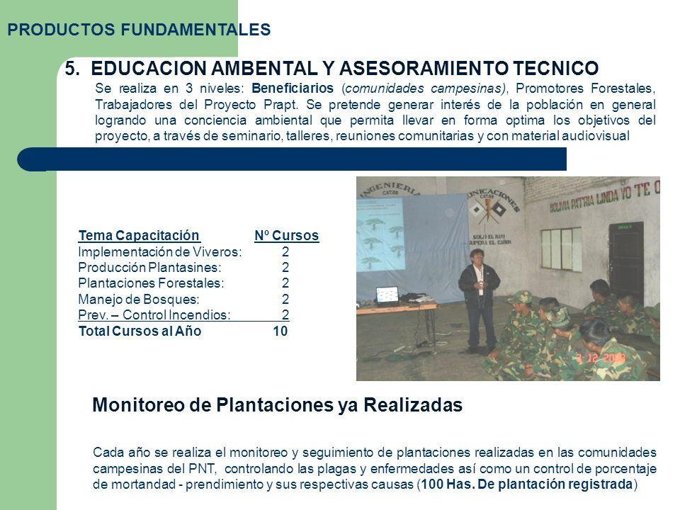 5. EDUCACION AMBENTAL Y ASESORAMIENTO TECNICO PRODUCTOS FUNDAMENTALES Se realiza en 3 niveles: Beneficiarios (comunidades campesinas), Promotores Fore