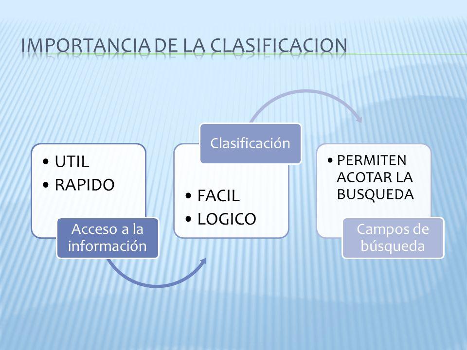 UTIL RAPIDO Acceso a la información FACIL LOGICO Clasificación PERMITEN ACOTAR LA BUSQUEDA Campos de búsqueda