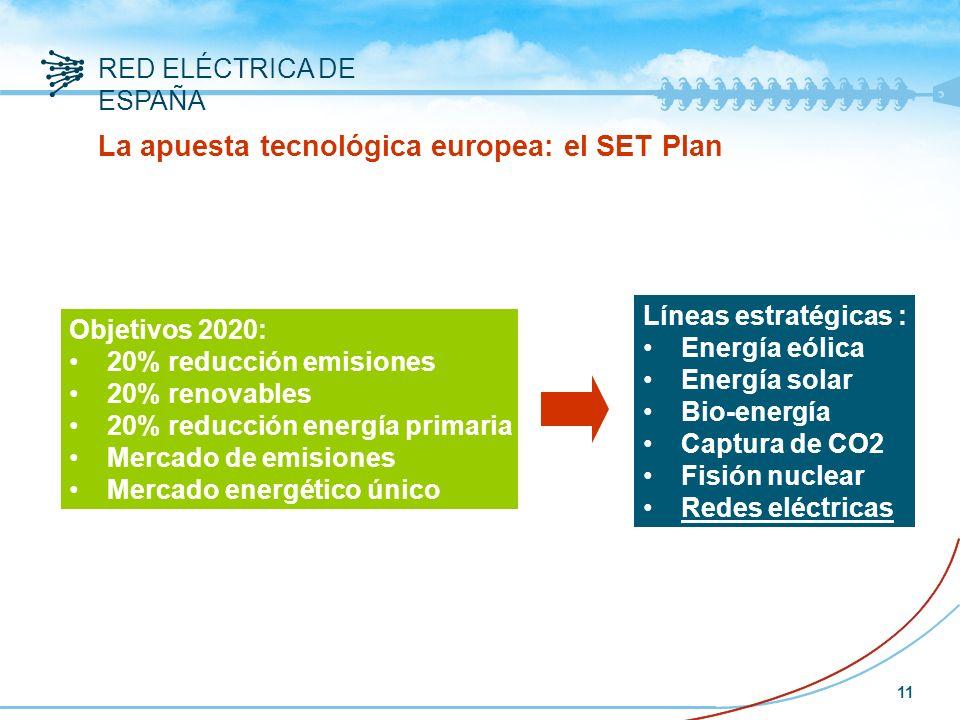 RED ELÉCTRICA DE ESPAÑA 11 La apuesta tecnológica europea: el SET Plan Líneas estratégicas : Energía eólica Energía solar Bio-energía Captura de CO2 Fisión nuclear Redes eléctricas Objetivos 2020: 20% reducción emisiones 20% renovables 20% reducción energía primaria Mercado de emisiones Mercado energético único