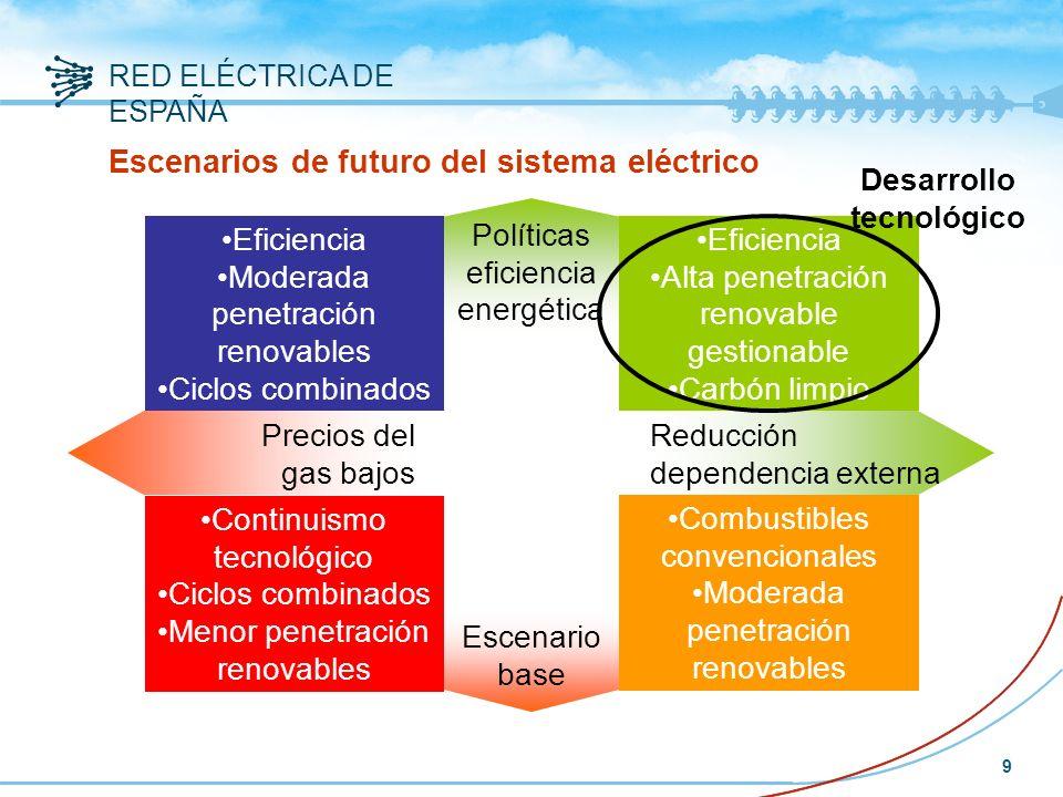 RED ELÉCTRICA DE ESPAÑA 9 Precios del gas bajos Reducción dependencia externa Escenarios de futuro del sistema eléctrico Políticas eficiencia energética Escenario base Eficiencia Alta penetración renovable gestionable Carbón limpio Eficiencia Moderada penetración renovables Ciclos combinados Continuismo tecnológico Ciclos combinados Menor penetración renovables Combustibles convencionales Moderada penetración renovables Desarrollo tecnológico