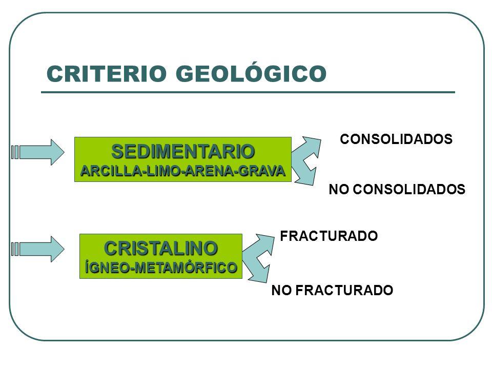 CRITERIO GEOLÓGICO SEDIMENTARIOARCILLA-LIMO-ARENA-GRAVA CRISTALINOÍGNEO-METAMÓRFICO CONSOLIDADOS NO CONSOLIDADOS FRACTURADO NO FRACTURADO