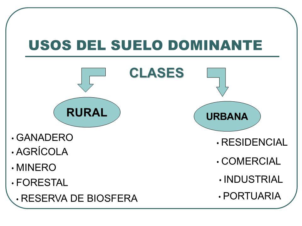 USOS DEL SUELO DOMINANTE CLASES RURAL URBANA GANADERO AGRÍCOLA MINERO FORESTAL INDUSTRIAL COMERCIAL RESIDENCIAL PORTUARIA RESERVA DE BIOSFERA