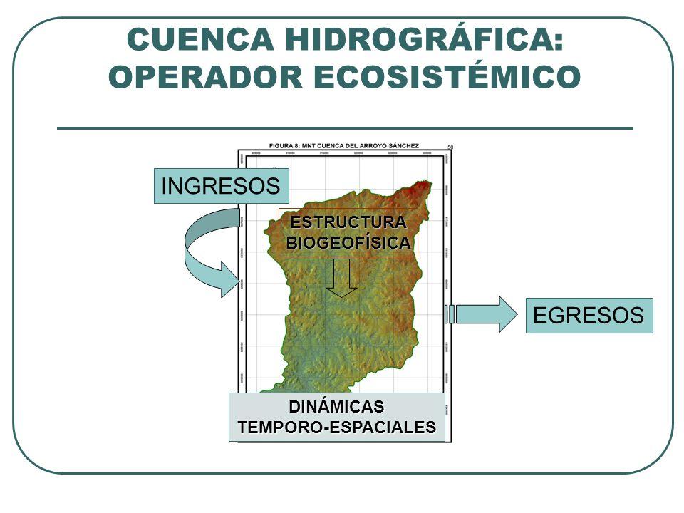 CUENCA HIDROGRÁFICA: OPERADOR ECOSISTÉMICO INGRESOS EGRESOS ESTRUCTURABIOGEOFÍSICA DINÁMICASTEMPORO-ESPACIALES