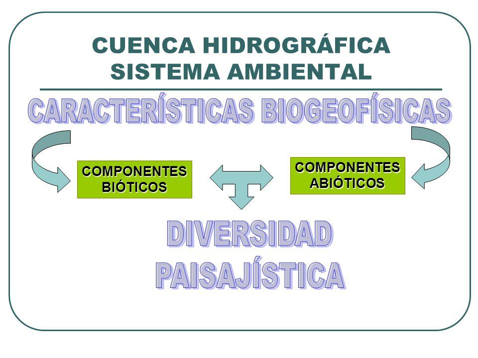 CUENCA HIDROGRÁFICA SISTEMA AMBIENTAL COMPONENTESBIÓTICOS COMPONENTESABIÓTICOS