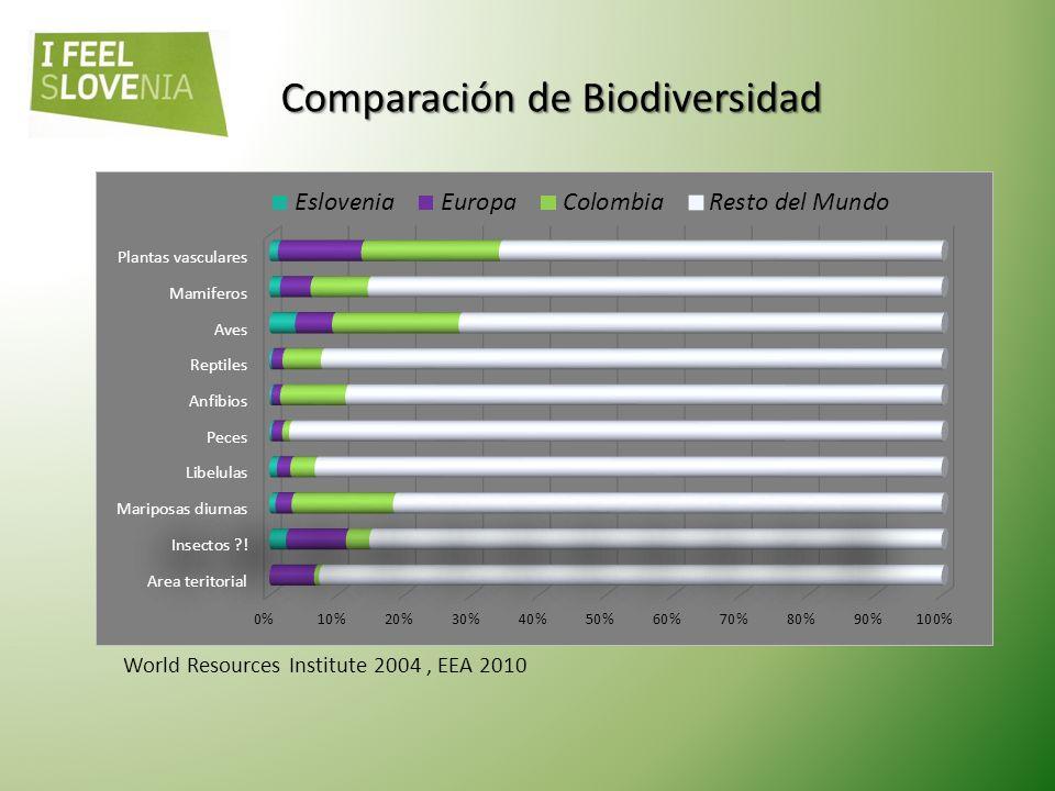 World Resources Institute 2004, EEA 2010 Comparación de Biodiversidad