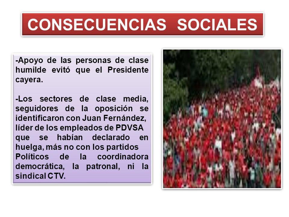 CONSECUENCIAS SOCIALES -Apoyo de las personas de clase humilde evitó que el Presidente cayera. -Los sectores de clase media, seguidores de la oposició