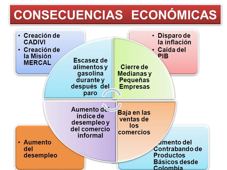 CONSECUENCIAS ECONÓMICAS Aumento del Contrabando de Productos Básicos desde Colombia Aumento del desempleo Disparo de la inflación Caída del PIB Creac