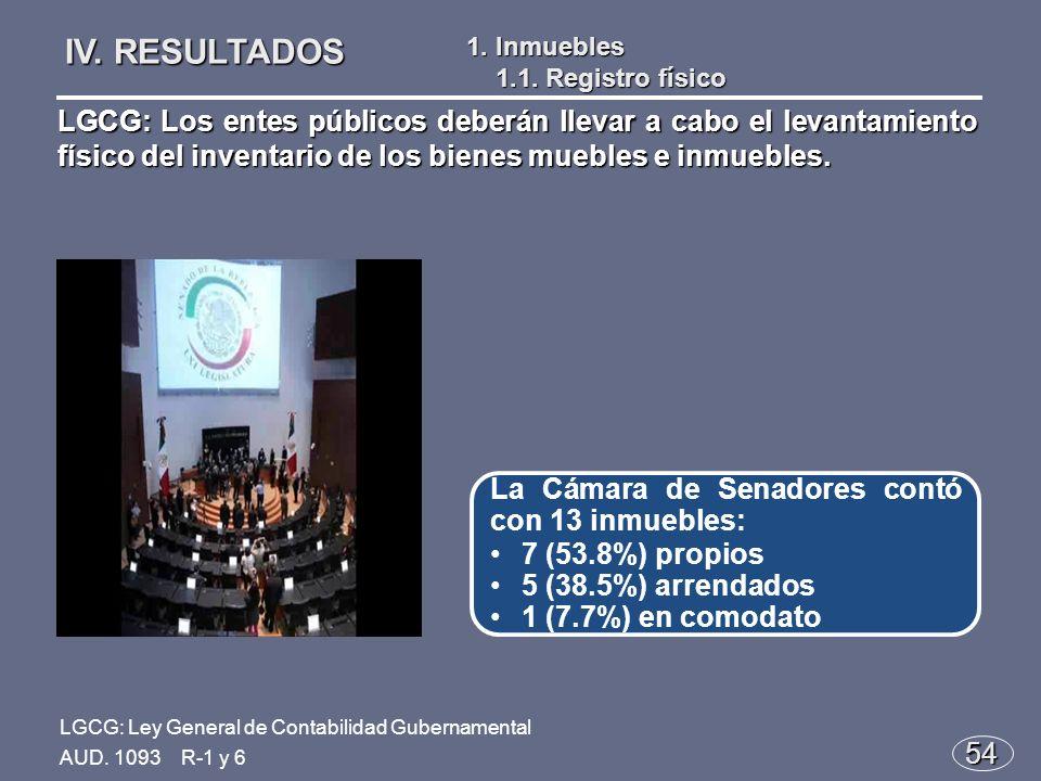 54 La Cámara de Senadores contó con 13 inmuebles: 7 (53.8%) propios 5 (38.5%) arrendados 1 (7.7%) en comodato IV.