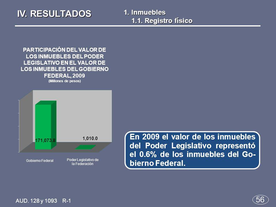 56 En 2009 el valor de los inmuebles del Poder Legislativo representó el 0.6% de los inmuebles del Go- bierno Federal.
