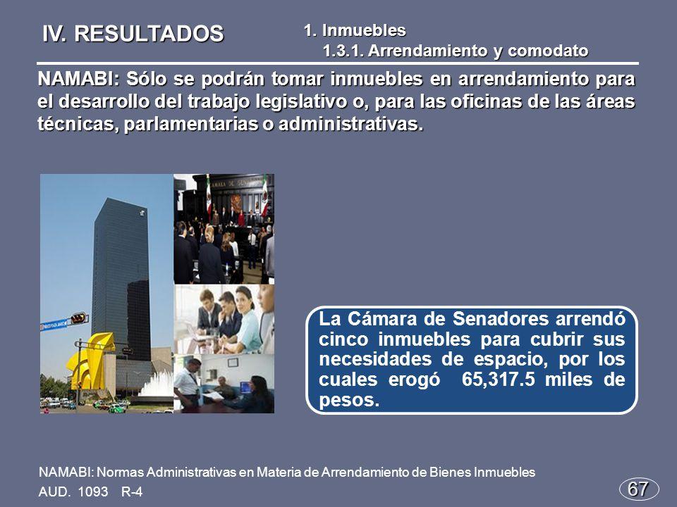 67 La Cámara de Senadores arrendó cinco inmuebles para cubrir sus necesidades de espacio, por los cuales erogó 65,317.5 miles de pesos.