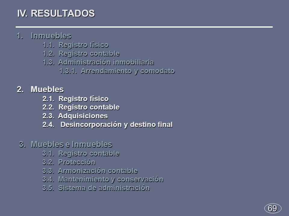 69 IV. RESULTADOS 1.Inmuebles 1.1. Registro físico 1.2.