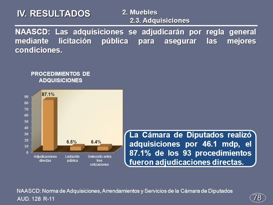 78 La Cámara de Diputados realizó adquisiciones por 46.1 mdp, el 87.1% de los 93 procedimientos fueron adjudicaciones directas.