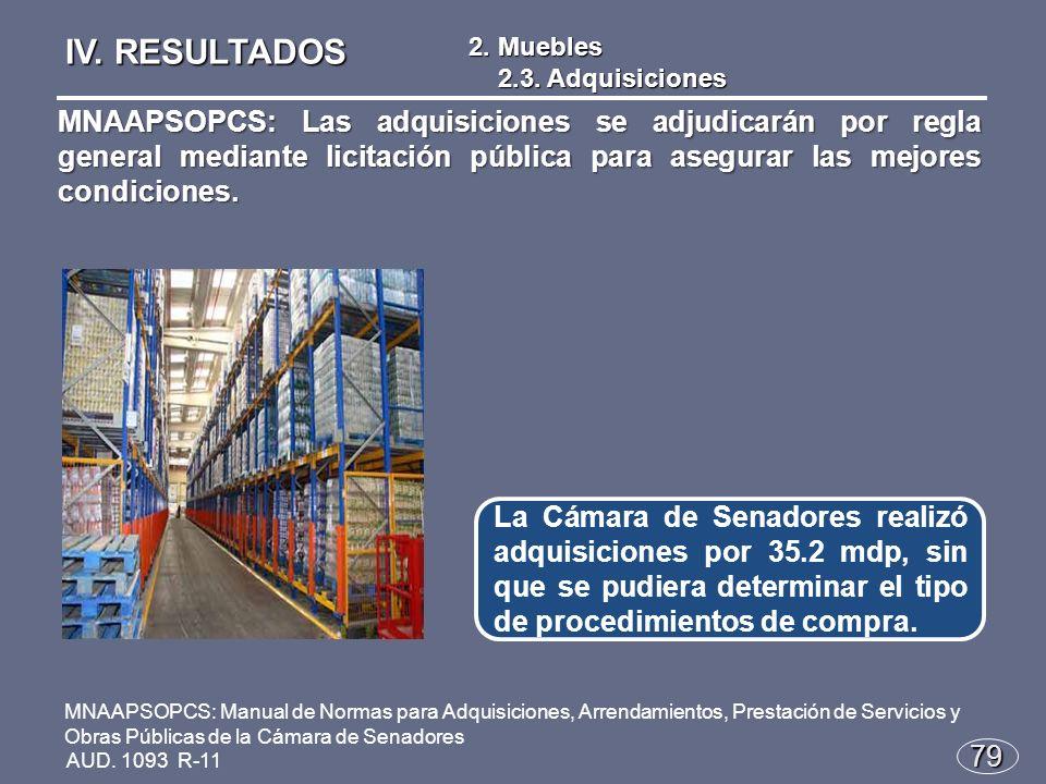 79 La Cámara de Senadores realizó adquisiciones por 35.2 mdp, sin que se pudiera determinar el tipo de procedimientos de compra.