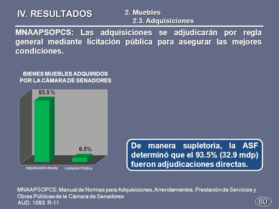 80 De manera supletoria, la ASF determinó que el 93.5% (32.9 mdp) fueron adjudicaciones directas.