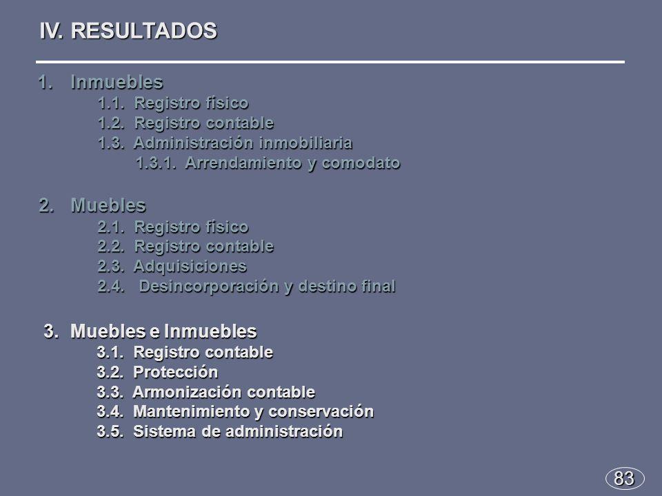83 IV. RESULTADOS 1.Inmuebles 1.1. Registro físico 1.2.