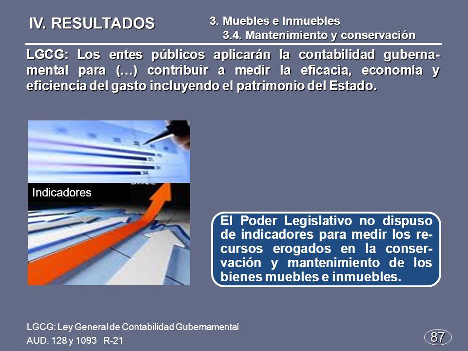 87 El Poder Legislativo no dispuso de indicadores para medir los re- cursos erogados en la conser- vación y mantenimiento de los bienes muebles e inmuebles.
