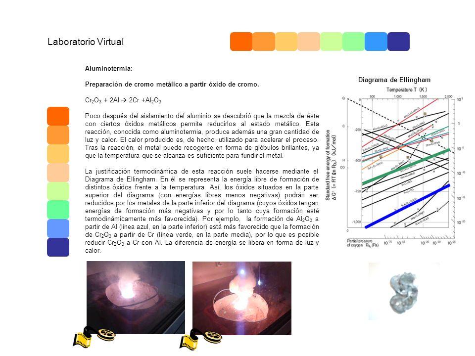 Laboratorio Virtual Aluminotermia: Preparación de cromo metálico a partir óxido de cromo. Cr 2 O 3 + 2Al 2Cr +Al 2 O 3 Poco después del aislamiento de