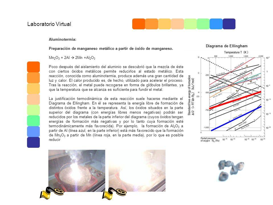 Laboratorio Virtual Aluminotermia: Preparación de manganeso metálico a partir de óxido de manganeso. Mn 2 O 3 + 2Al 2Mn +Al 2 O 3 Poco después del ais