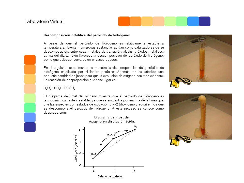 Laboratorio Virtual Descomposición catalítica del peróxido de hidrógeno: A pesar de que el peróxido de hidrógeno es relativamente estable a temperatur