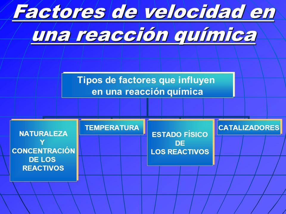 Factores de velocidad en una reacción química Tipos de factores que influyen en una reacción química NATURALEZA Y CONCENTRACIÓN DE LOS REACTIVOS TEMPE