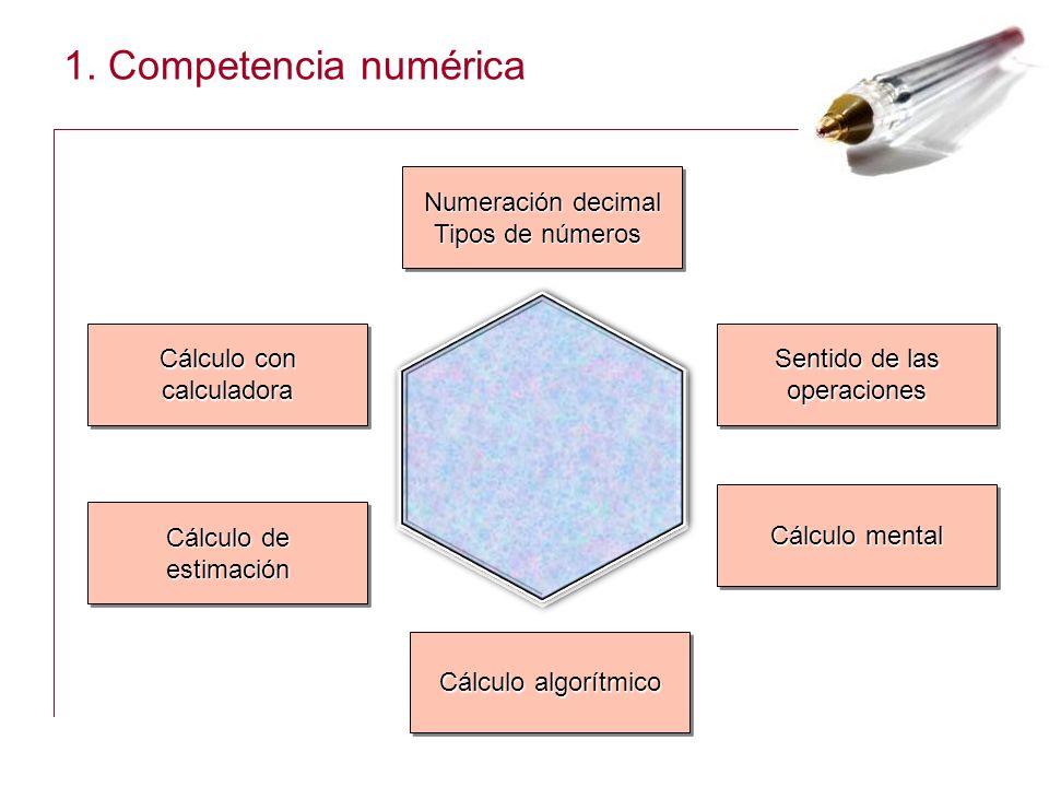 1. Competencia numérica Numeración decimal Tipos de números Numeración decimal Tipos de números Sentido de las operaciones operaciones Cálculo con cal