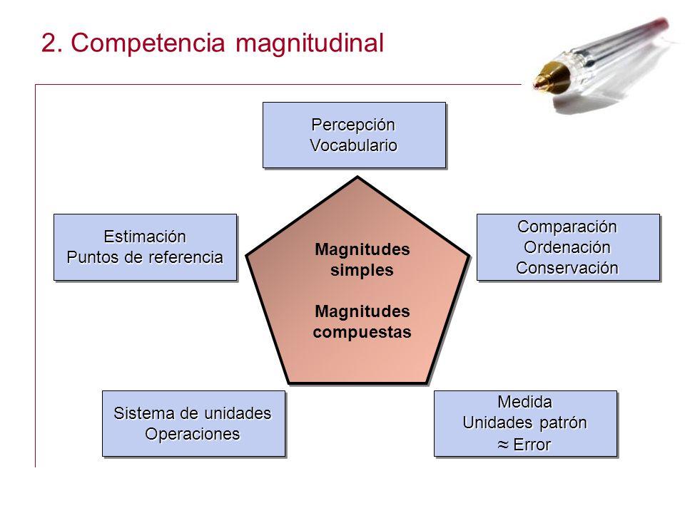 2. Competencia magnitudinal Percepción Vocabulario Vocabulario Comparación OrdenaciónConservación OrdenaciónConservación Estimación Puntos de referenc