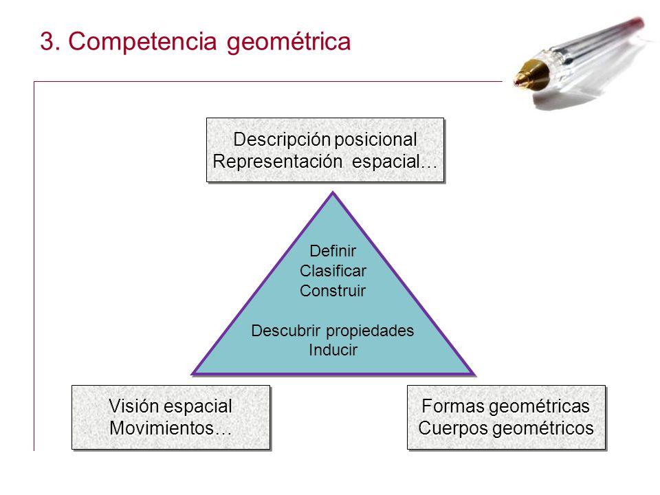 3. Competencia geométrica Descripción posicional Representación espacial… Descripción posicional Representación espacial… Formas geométricas Cuerpos g