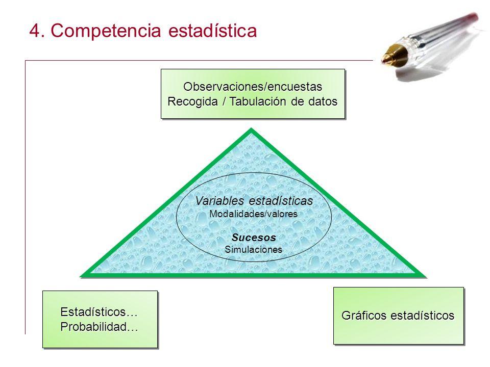 4. Competencia estadística Observaciones/encuestas Recogida / Tabulación de datos Observaciones/encuestas Estadísticos… Probabilidad… Probabilidad… Gr