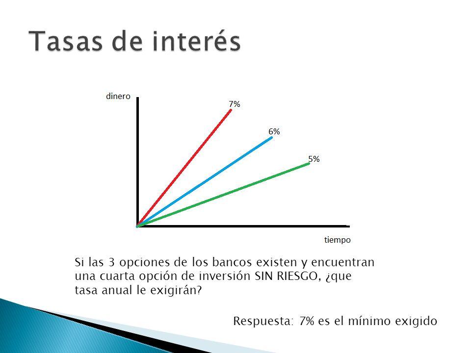 Si las 3 opciones de los bancos existen y encuentran una cuarta opción de inversión SIN RIESGO, ¿que tasa anual le exigirán? Respuesta: 7% es el mínim