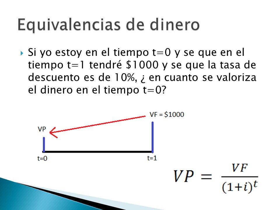 Si yo estoy en el tiempo t=0 y se que en el tiempo t=1 tendré $1000 y se que la tasa de descuento es de 10%, ¿ en cuanto se valoriza el dinero en el t