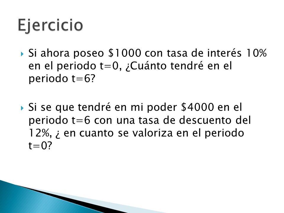 Si ahora poseo $1000 con tasa de interés 10% en el periodo t=0, ¿Cuánto tendré en el periodo t=6? Si se que tendré en mi poder $4000 en el periodo t=6