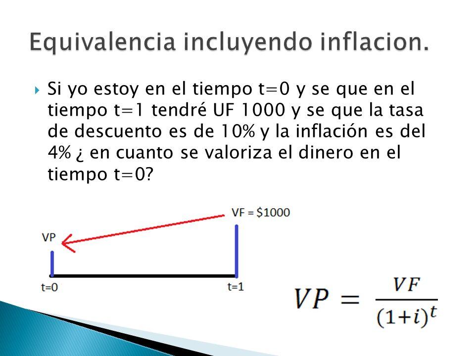 Si yo estoy en el tiempo t=0 y se que en el tiempo t=1 tendré UF 1000 y se que la tasa de descuento es de 10% y la inflación es del 4% ¿ en cuanto se