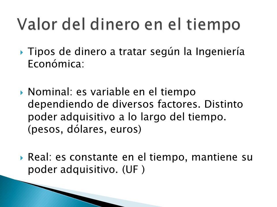 Tipos de dinero a tratar según la Ingeniería Económica: Nominal: es variable en el tiempo dependiendo de diversos factores. Distinto poder adquisitivo