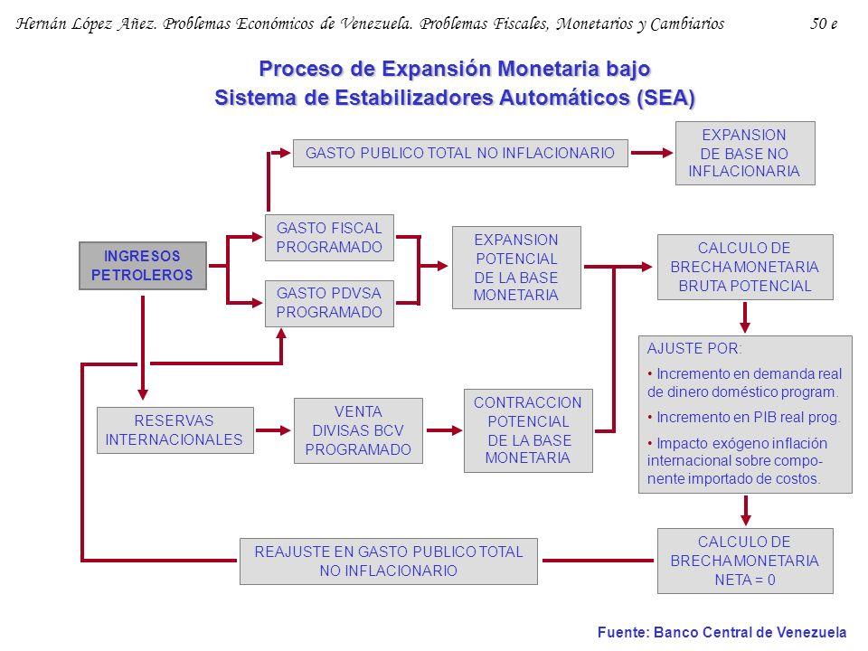 Proceso de Expansión Monetaria bajo Sistema de Estabilizadores Automáticos (SEA) Fuente: Banco Central de Venezuela GASTO PUBLICO TOTAL NO INFLACIONAR