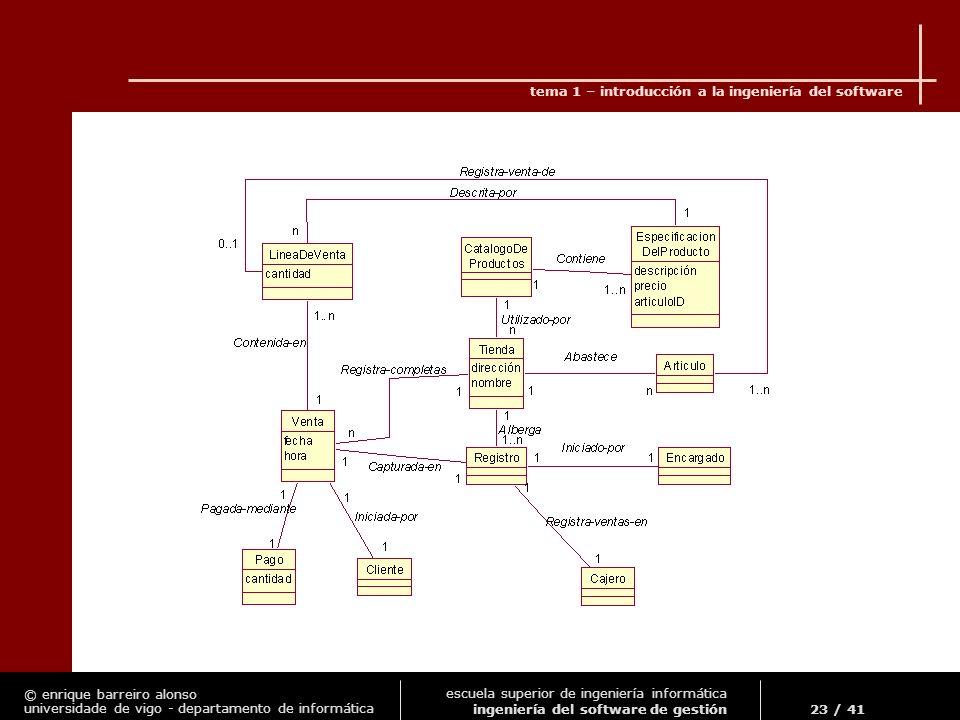 © enrique barreiro alonso universidade de vigo - departamento de informática tema 1 – introducción a la ingeniería del software 23 / 41 escuela superior de ingeniería informática ingeniería del software de gestión