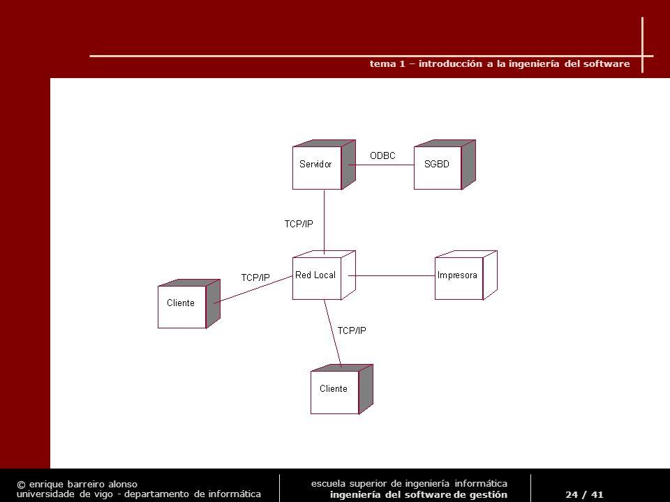 © enrique barreiro alonso universidade de vigo - departamento de informática tema 1 – introducción a la ingeniería del software 24 / 41 escuela superior de ingeniería informática ingeniería del software de gestión
