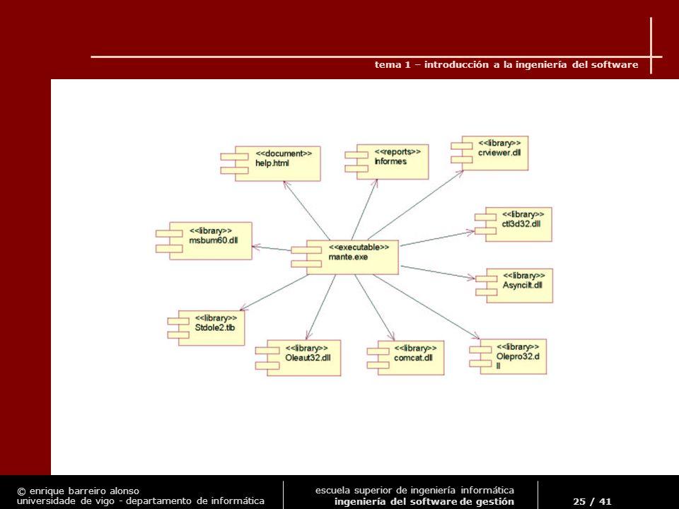 © enrique barreiro alonso universidade de vigo - departamento de informática tema 1 – introducción a la ingeniería del software 25 / 41 escuela superior de ingeniería informática ingeniería del software de gestión