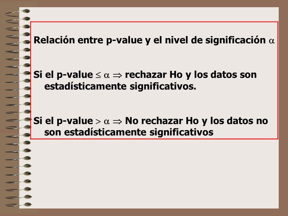 Relación entre p-value y el nivel de significación Si el p-value rechazar Ho y los datos son estadísticamente significativos. Si el p-value No rechaza