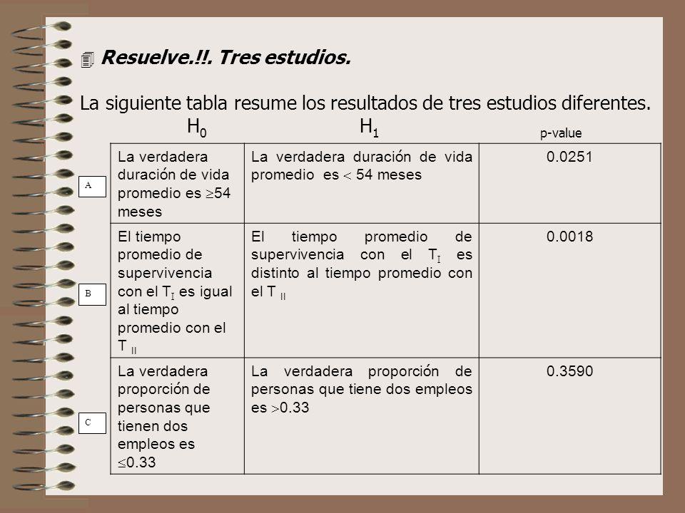 B C A Resuelve.!!. Tres estudios. La siguiente tabla resume los resultados de tres estudios diferentes. H 0 H 1 p-value La verdadera duraci ó n de vid