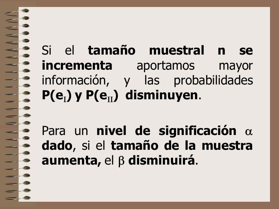 Si el tamaño muestral n se incrementa aportamos mayor información, y las probabilidades P(e ) y P(e ) disminuyen. Para un nivel de significación dado,