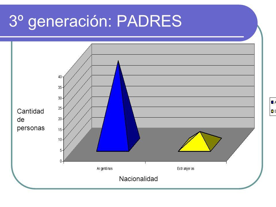 4º Generación: NIÑOS Nacionalidad Cantidad de personas