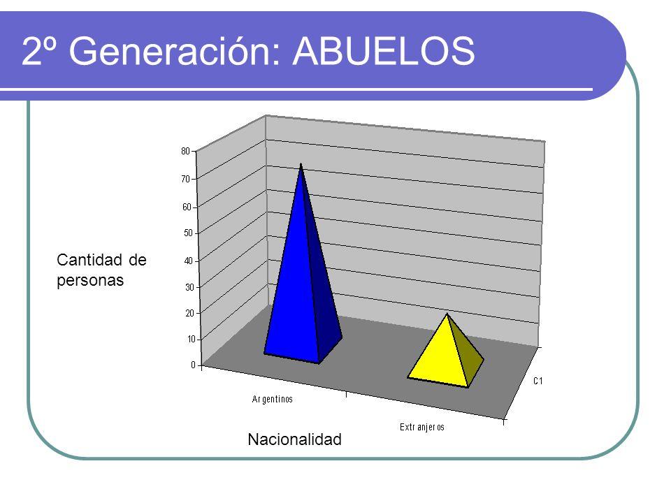 3º generación: PADRES Nacionalidad Cantidad de personas