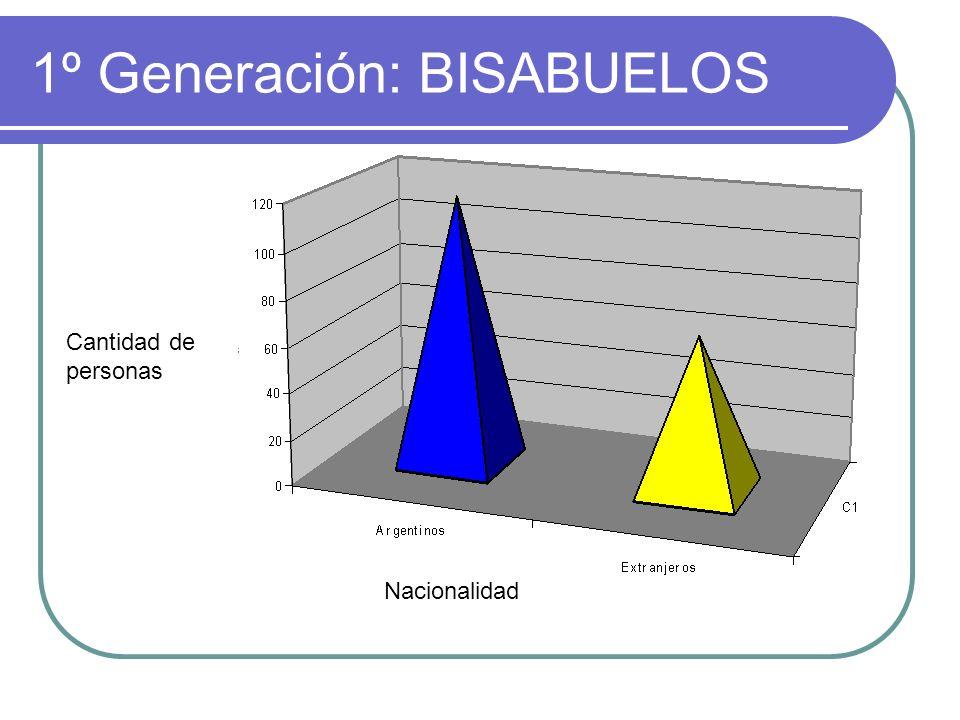2º Generación: ABUELOS Nacionalidad Cantidad de personas